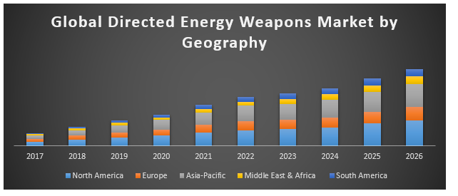 Global directed energy weapons market