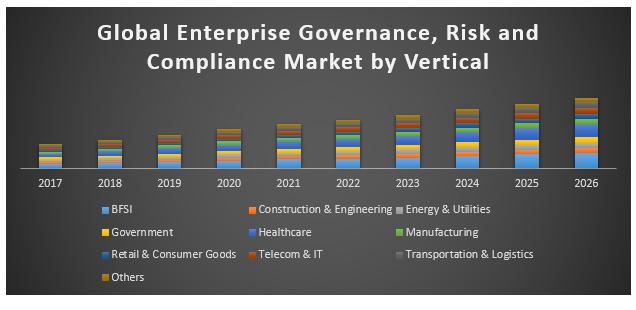 Global enterprise governance, risk and compliance market