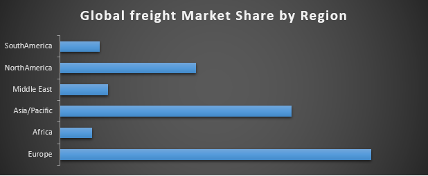 Global freight market share by region