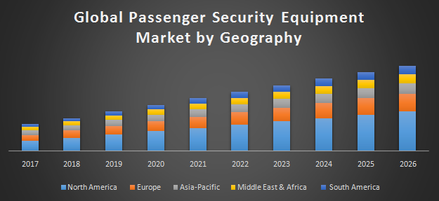 Global passenger security equipment market