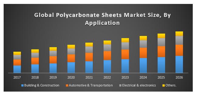 Global polycarbonate sheets market