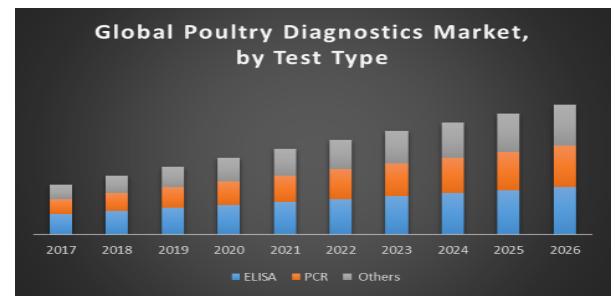 Global poultry diagnostics market