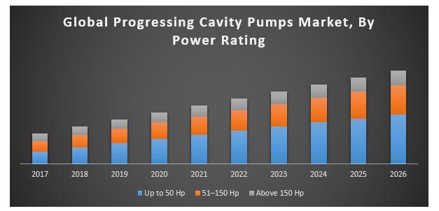 Global progressing cavity pumps market