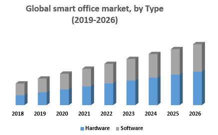 Global smart office market, by Type