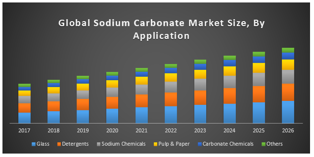 Global Sodium Carbonate Market - Industry Analysis and Forecast 2018-2026