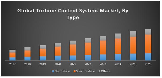 Global turbine control system market