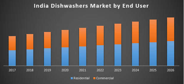 India Dishwashers Market