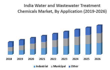 India Water and Wastewater Treatment Chemicals Market, By Application