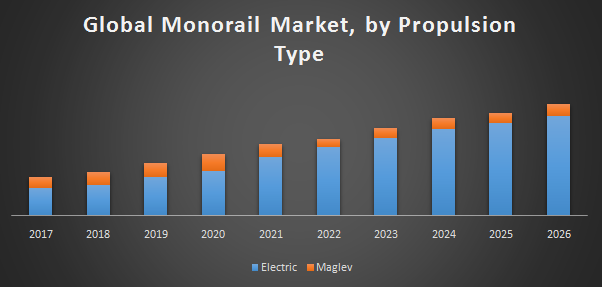 Global Monorail System Market