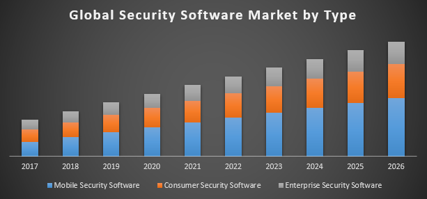 Security Software Market