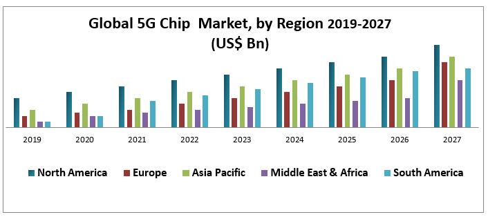 Global 5G Chip Market