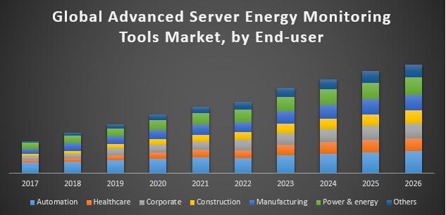 Global Advanced Server Energy Monitoring Tools Market