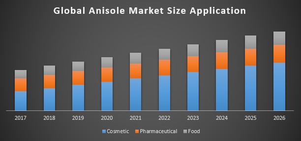 Global Anisole Market