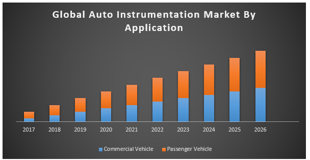 Global Auto Instrumentation Market