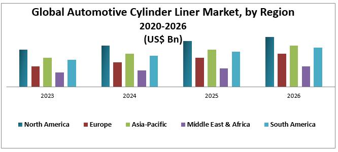 Global Automotive Cylinder Liner