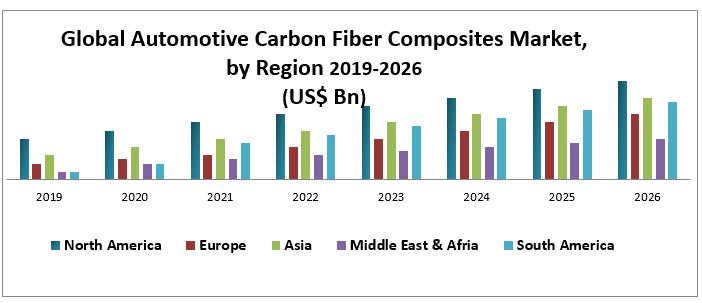 Global Automotive Carbon Fiber Composites Market