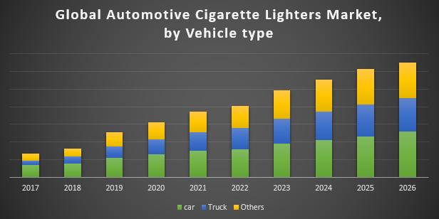 Global Automotive Cigarette Lighters Market