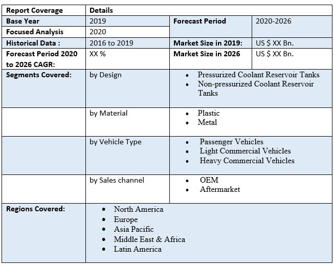 Global Automotive Coolant Reservoir Tank Market