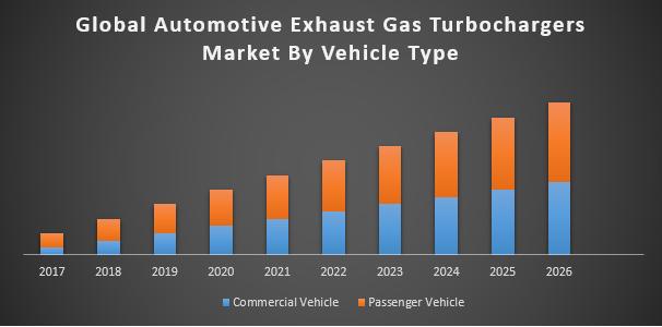 Global Automotive Exhaust Gas Turbochargers Market