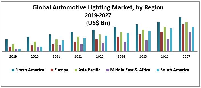 Global Automotive Lighting Market