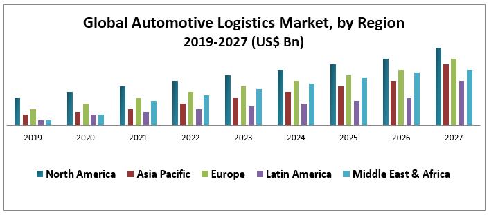Global Automotive Logistics Market