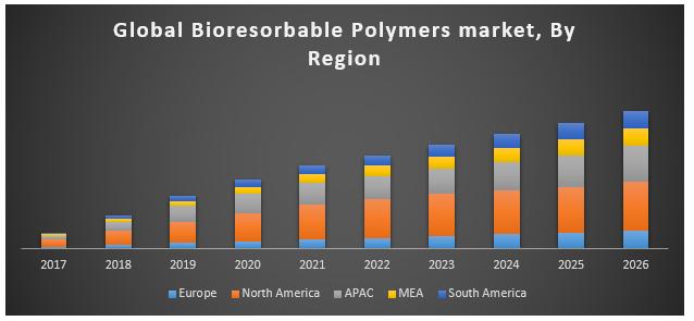 Global Bioresorbable Polymers Market