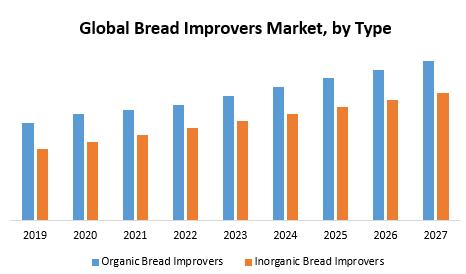 Global Bread Improvers Market