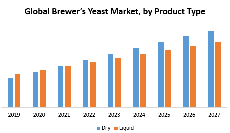 Global Brewer's Yeast Market