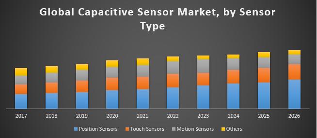 Global Capacitive Sensor Market