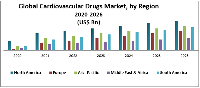 Global Cardiovascular Drugs Market