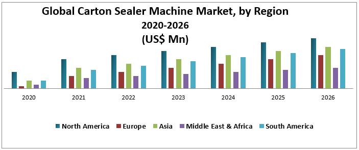 Global Carton Sealer Machine Market