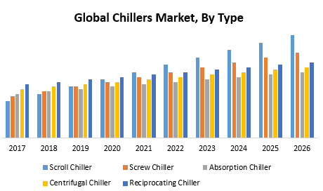 Global Chillers Market