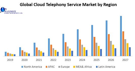 Global Cloud Telephony Service Market