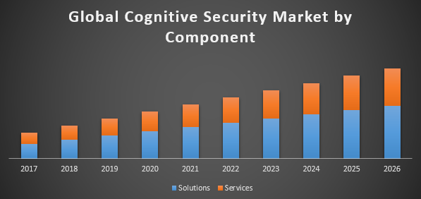 Global Cognitive Security Market
