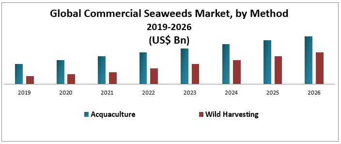 Global Commercial Seaweeds Market