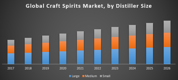 Global Craft Spirits Market