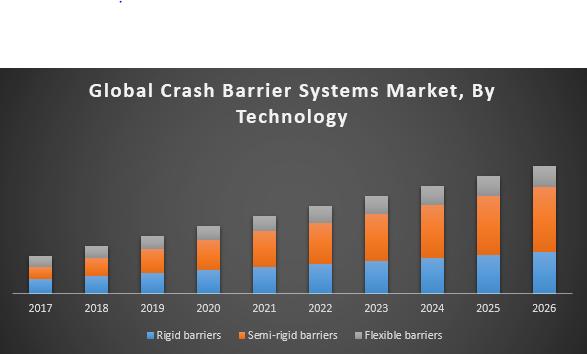 Global Crash Barrier Systems Market