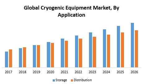 Global Cryogenic Equipment Market
