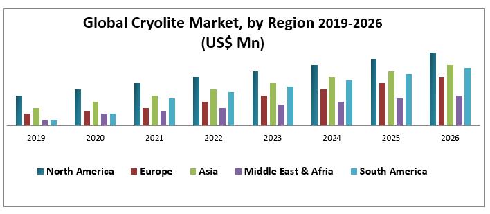 Global Cryolite Market