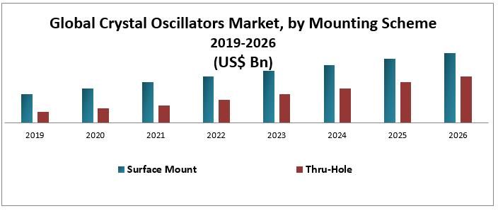 Global Crystal Oscillators Market