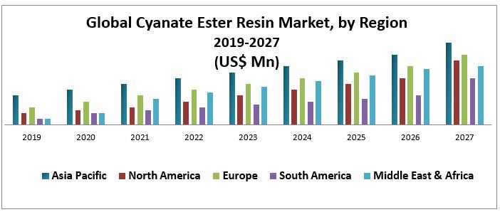 Global Cyanate Ester Resin Market