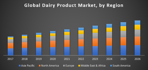 Global Dairy Product Market