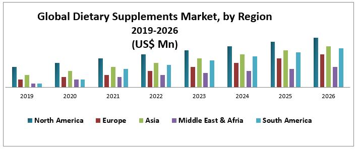 Global Dietary Supplements Market