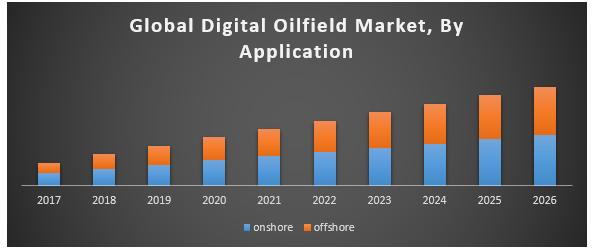 Global Digital Oilfield Market