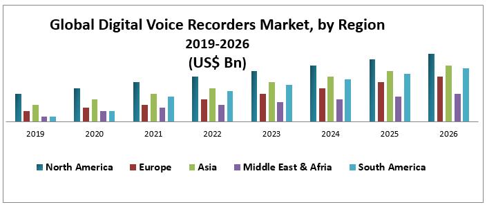 Global Digital Voice Recorders Market