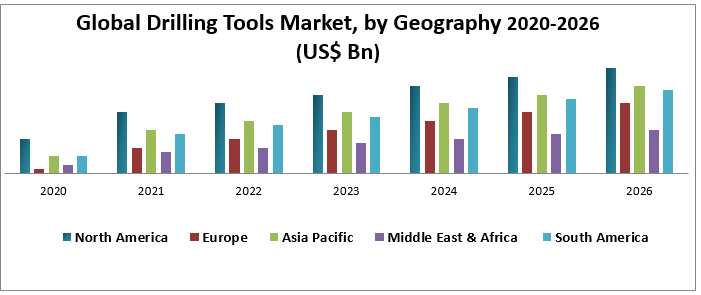 Global Drilling Tools Market