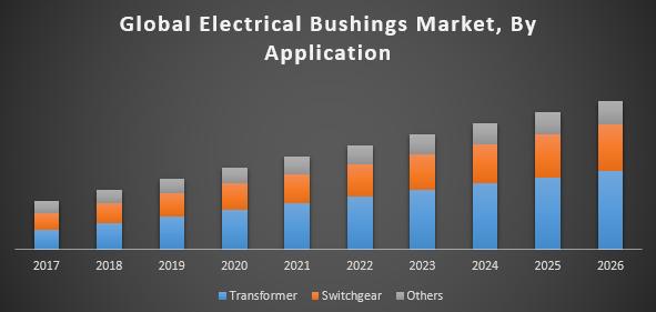 Global Electrical Bushings Market