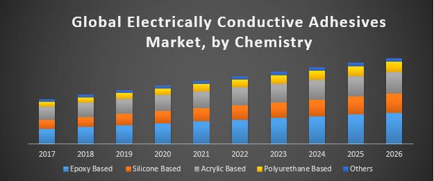 Global Electrically Conductive Adhesives Market