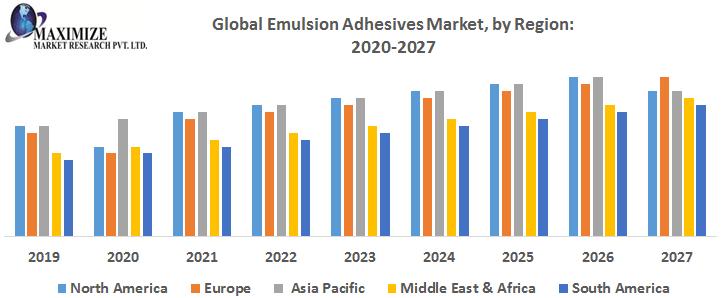 Global-Emulsion-Adhesives-Market-by-Region