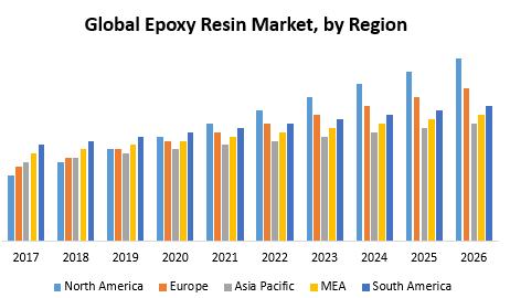 Global Epoxy Resin Market